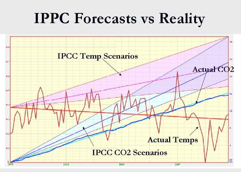 ippc-forecaste