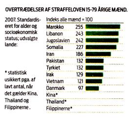 Morrocans most criminal group in Denmark