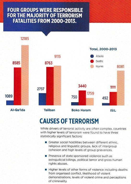 CausesOfTerrorism
