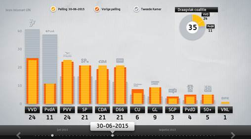 PVV tops poll
