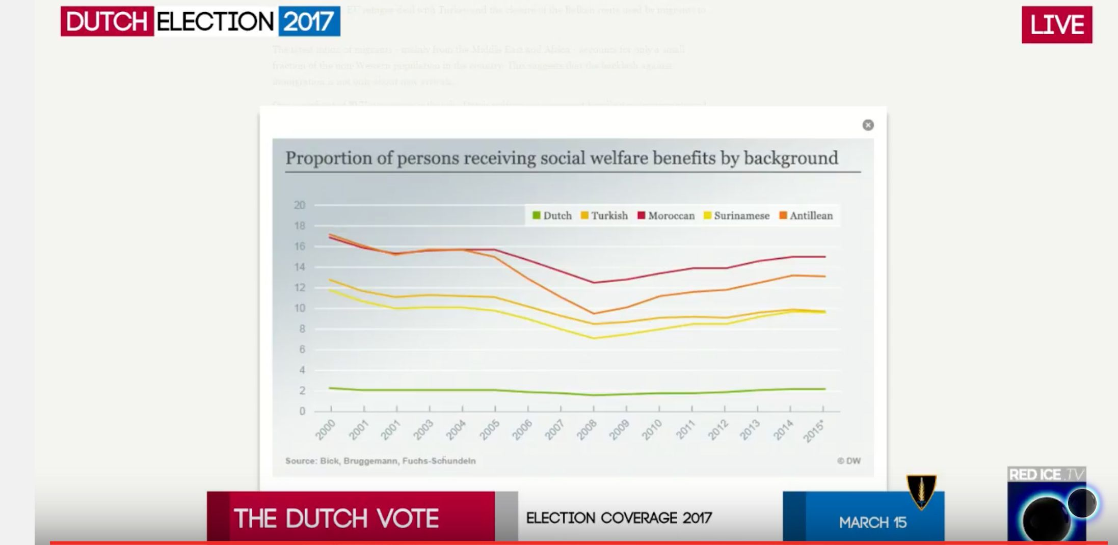 LIVE Dutch Election Results